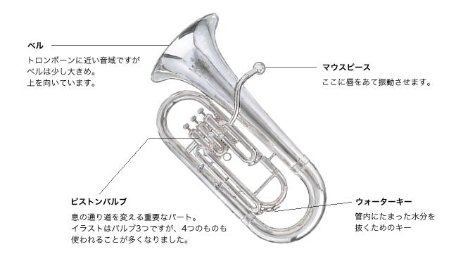 チューバの吹き方