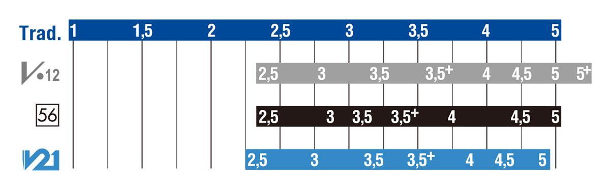 クラリネット用リード対比表